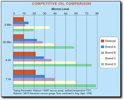 Vacuum Pump Oil Comparison Chart