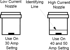 Figure 11. High Current & Low Current Nozzles